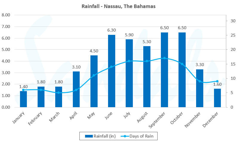 rainfall in the Bahamas by month