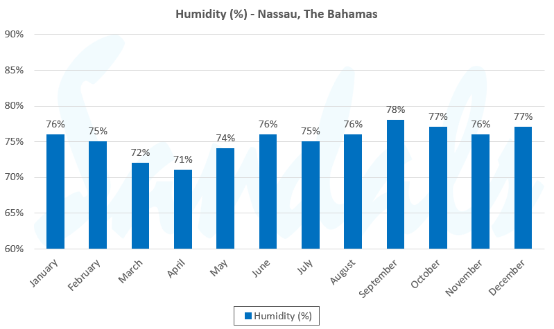 humidity in the Bahamas by month