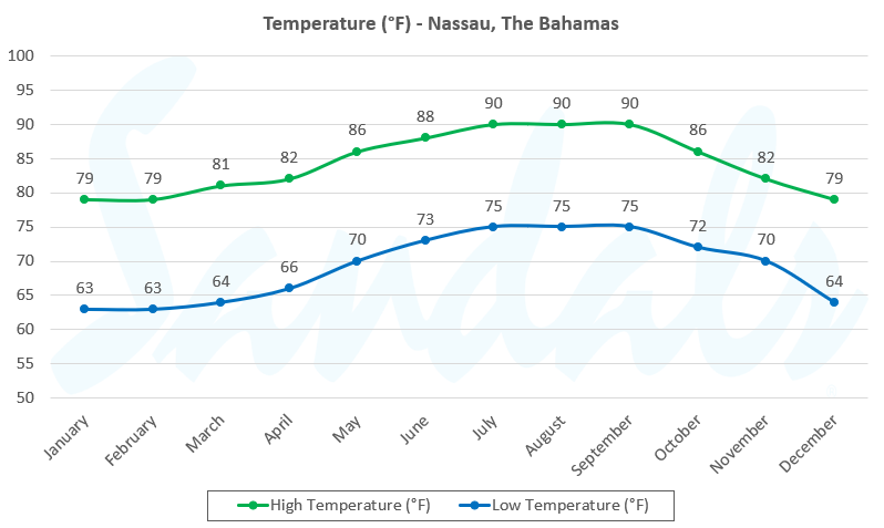 temperature in the Bahamas by month
