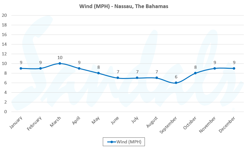 wind in the Bahamas by month