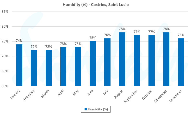 St. Lucia average humidity graph