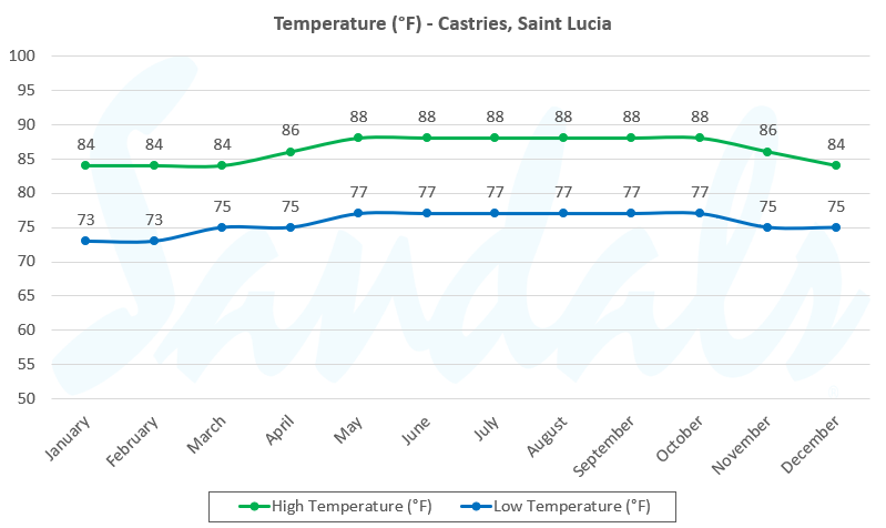 St. Lucia Average Temperature graph