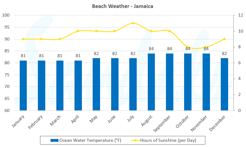 Best Time To Visit Jamaica Seasonality Weather Events