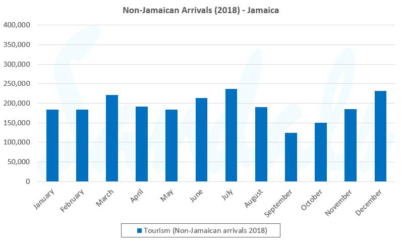 graph tourism Jamaica 2018
