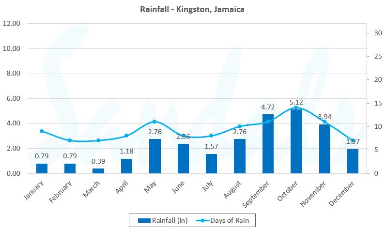 graph rainfall kingston