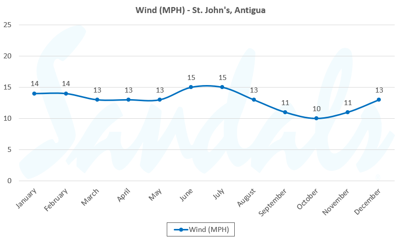 antigua wind graph