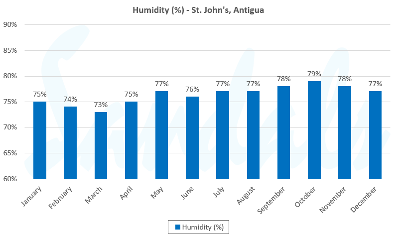 humidity antigua graph