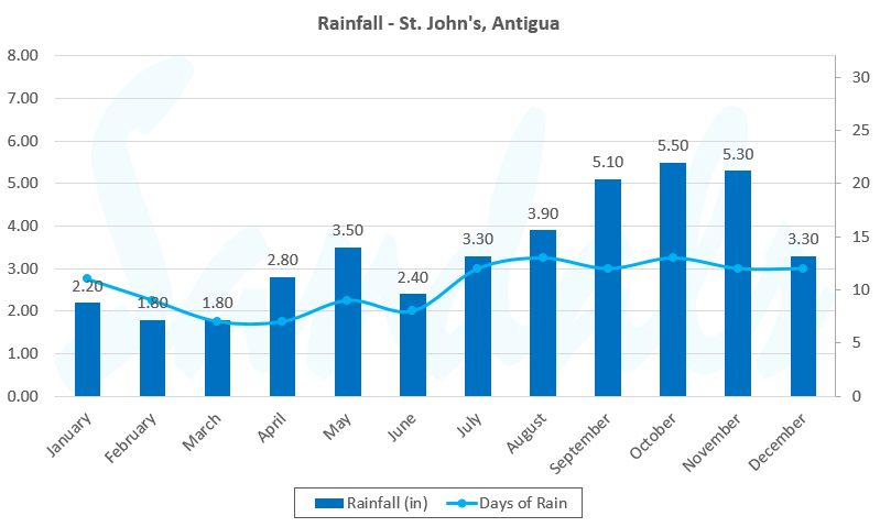 rainfall antigua graph