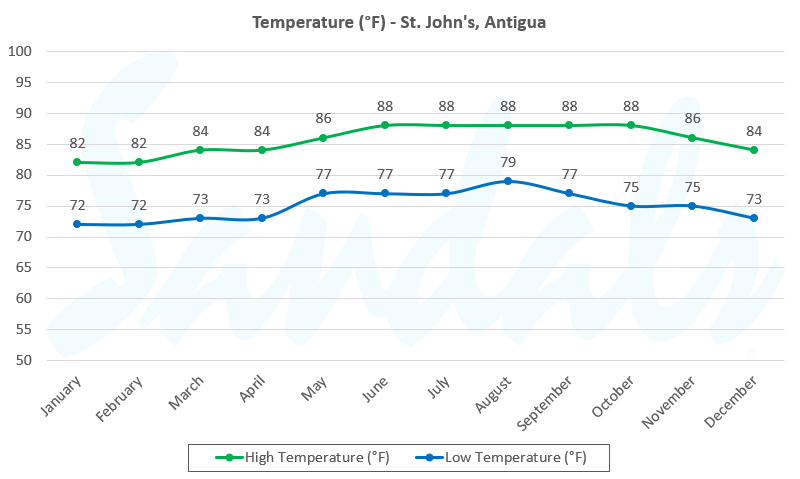 temperature antigua graph