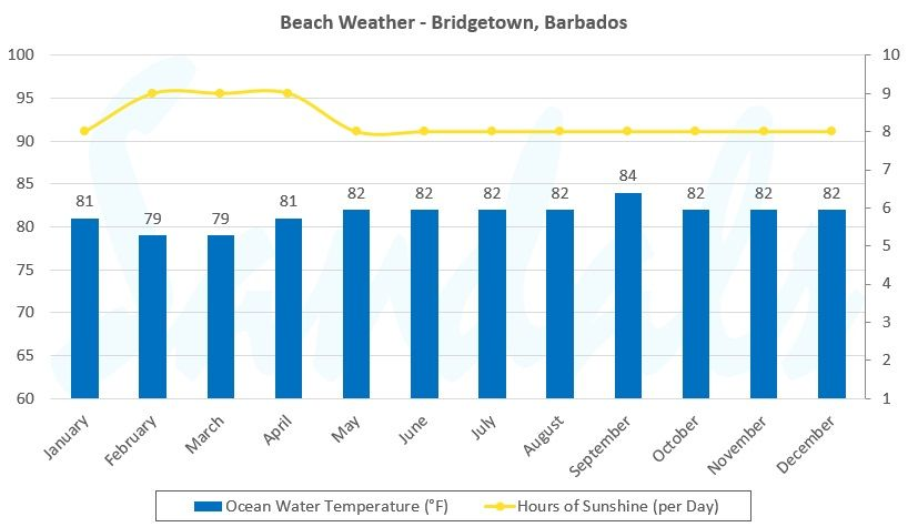 annual beach weather graph for birdgetown barbados