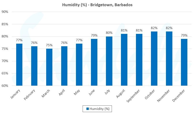 annual humidity graph for birdgetown barbados