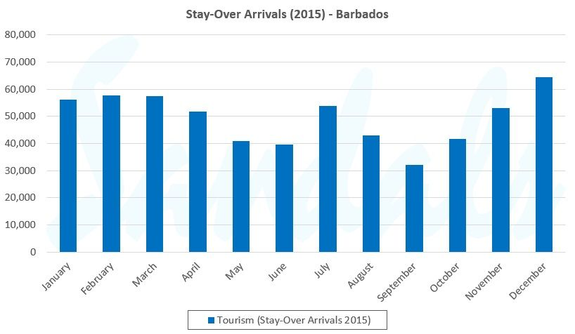 annual tourist arrivals graph for birdgetown barbados