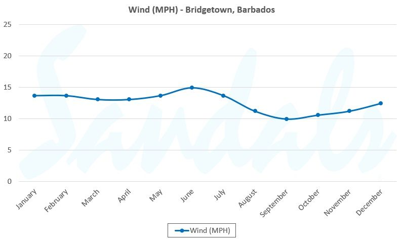 annual windspeed graph for birdgetown barbados