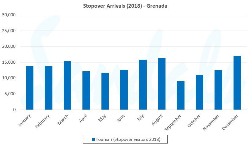 grenada monthly visitors graph