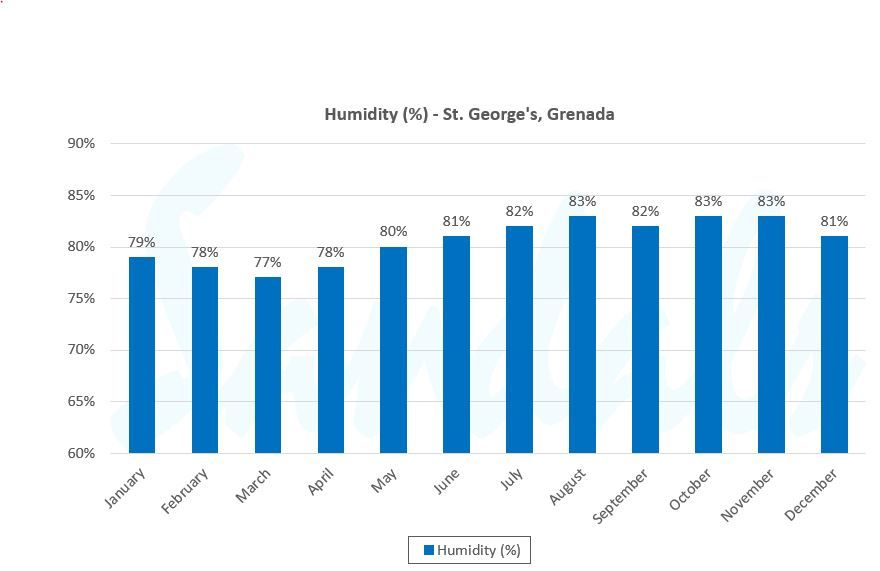 grenada weather graph humidity
