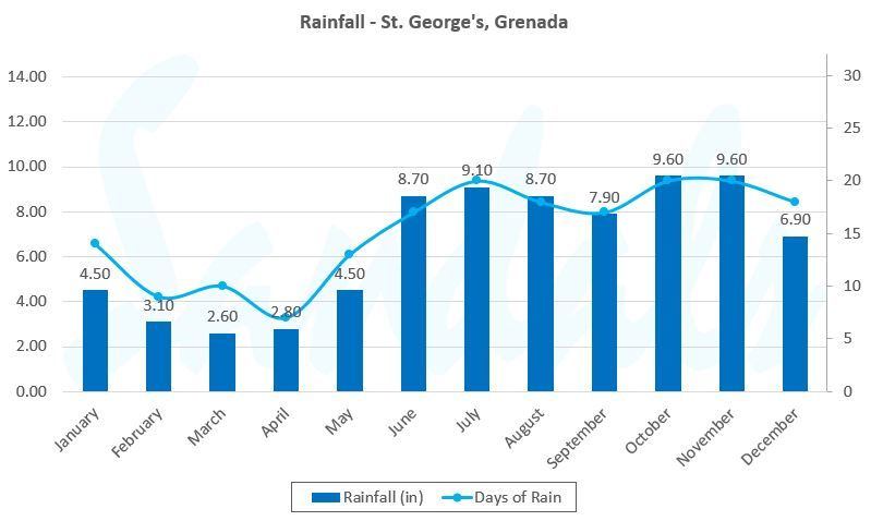 grenada weather graph rainfall