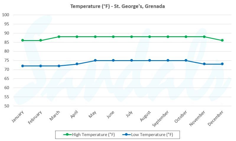 grenada weather graph temperature